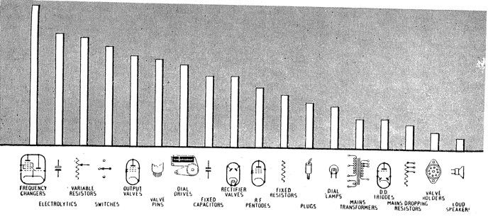 General Faults In Vintage Radio